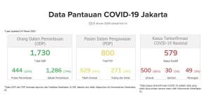 Berikut adalah data pantauan COVID-19 di Jakarta