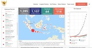 Update Situasi COVID-19 di Indonesia per 29 Maret 2020 pukul 22.31