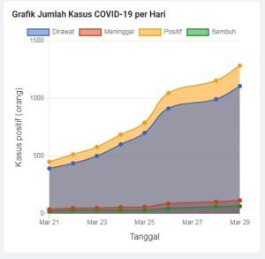 Grafik kasus COVID-19 perhari