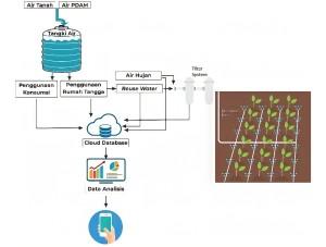 Gambar 2. Desain penerapan Smart Water Management System untuk pertanian urban