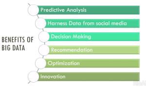 Gambar 4. Keuntungan Big Data
