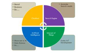 Gambar 3. Penggunaan Big Data