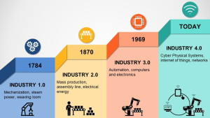 revolusi-industri