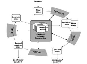 Siklus Case Base Reasoning